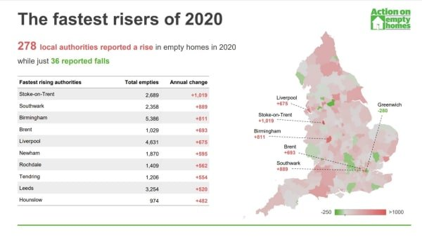 National Empty Homes Week 2021 sees huge response and calls for Government to act