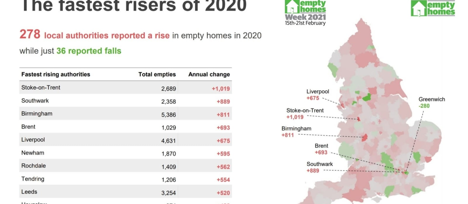 Empty Homes Week 2021 demonstrated local councils work and calls for national Government action